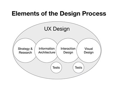 Introduction to the UX design process